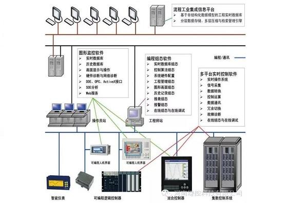 Chitic工业控制软件平台
